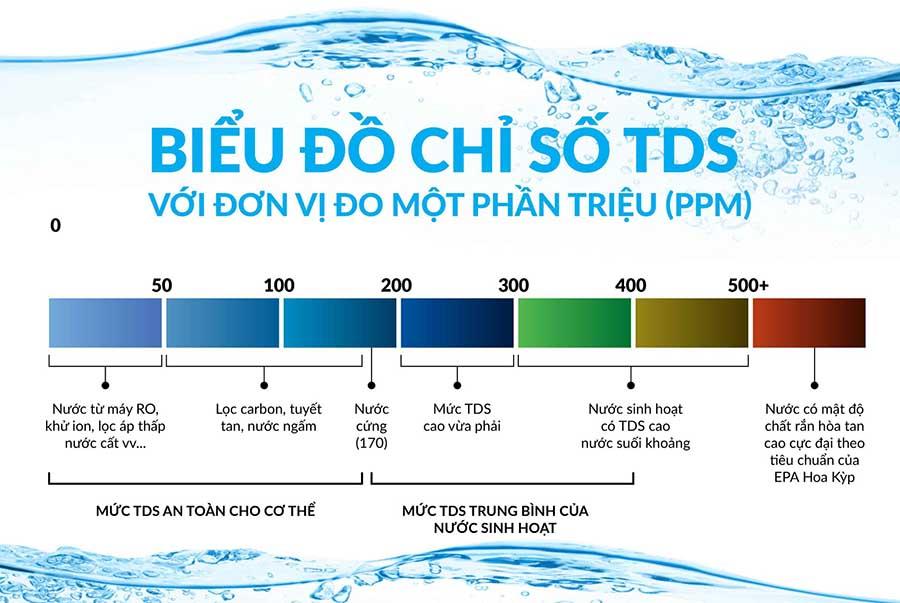 Tds Tong Chat Ran Hoa Tan
