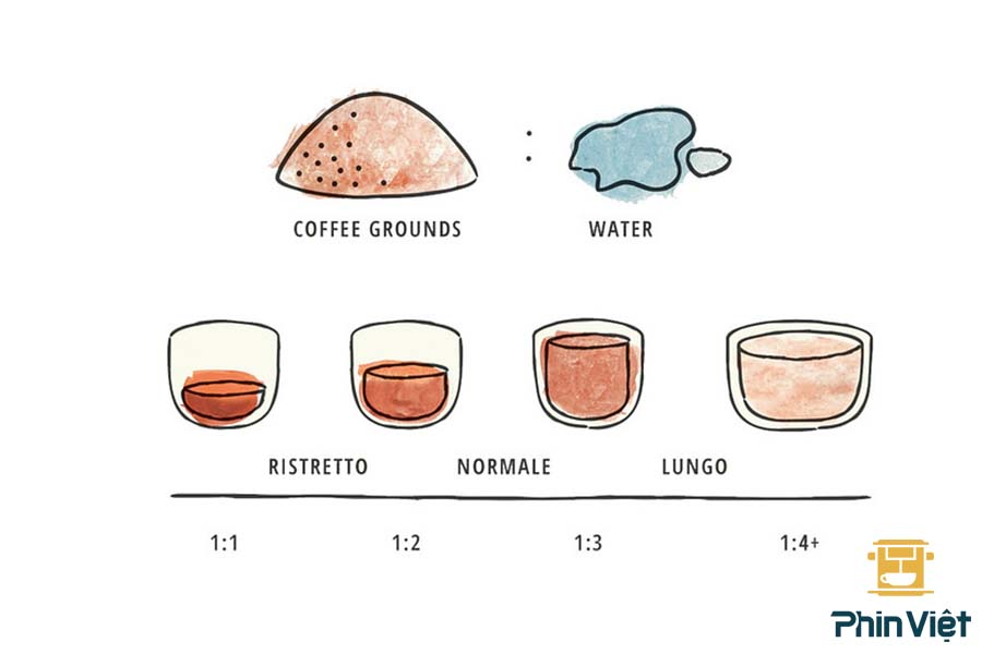 Tỉ lệ pha chế espresso